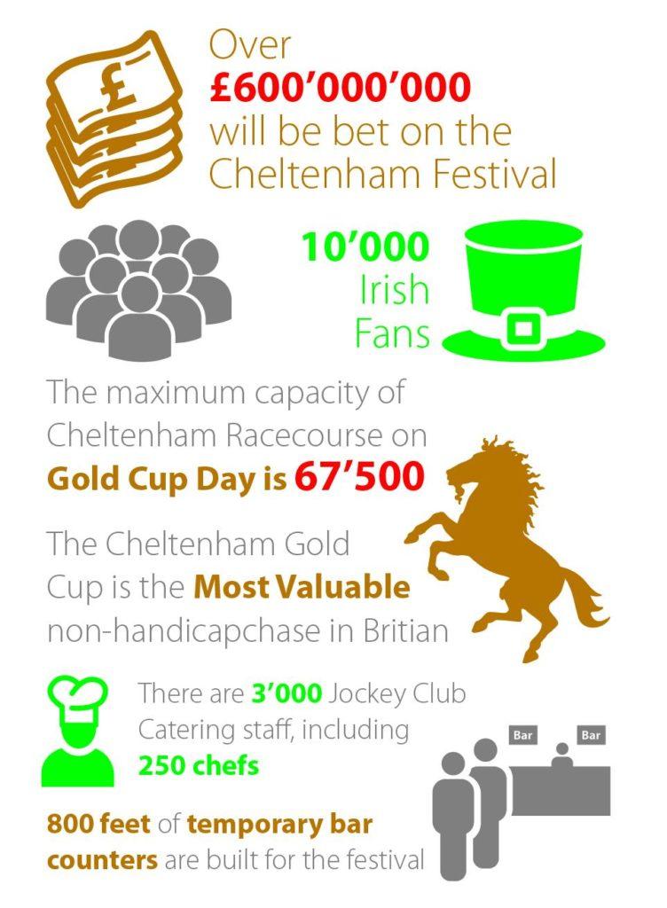 cheltenam facts